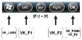 IT-300 Softkey Bar & Key Codes